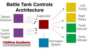 Battle Tank Controls Architecture
